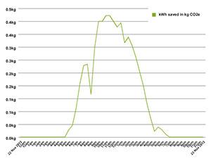 CO2 saved: graph from the library 22-23 November, a sunny day.