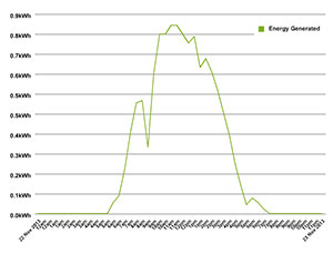 Energy generated on 22-23 November 2013, a sunny day.