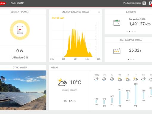 Live Data Monitoring